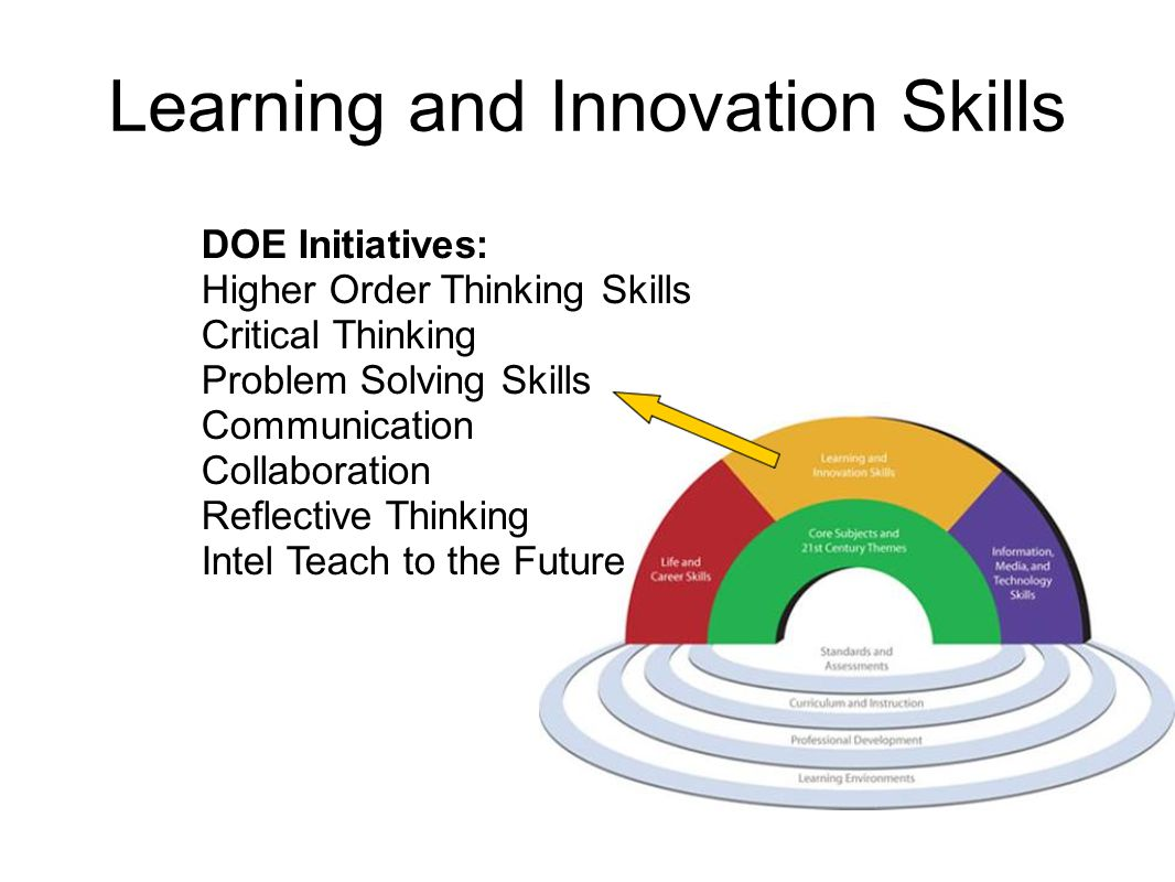 Learning and Innovation Skills DOE Initiatives: Higher Order Thinking Skills Critical Thinking Problem Solving Skills Communication Collaboration Reflective Thinking Intel Teach to the Future