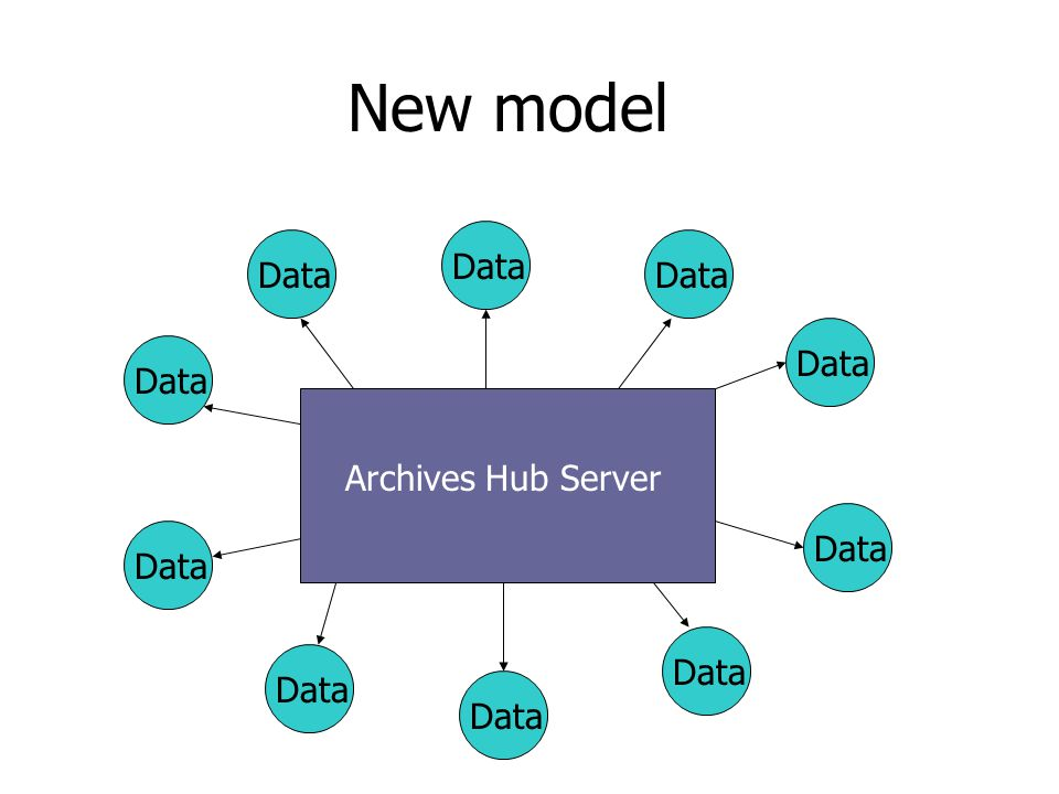 Current search interfaces Web Archives Hub Server Z39.50