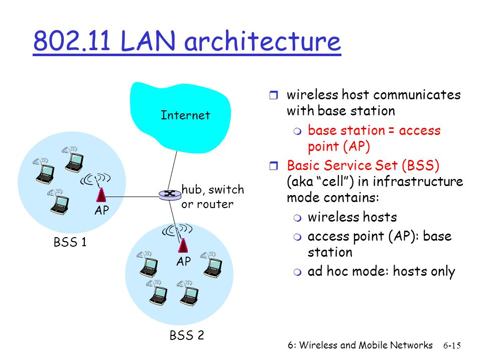 6: Wireless and Mobile Networks LAN architecture r wireless host communicates with base station m base station = access point (AP) r Basic Service Set (BSS) (aka cell ) in infrastructure mode contains: m wireless hosts m access point (AP): base station m ad hoc mode: hosts only BSS 1 BSS 2 Internet hub, switch or router AP