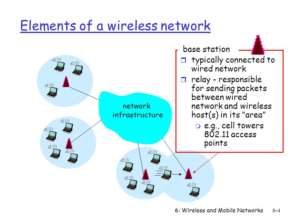 6: Wireless and Mobile Networks6-4 Elements of a wireless network network infrastructure base station r typically connected to wired network r relay - responsible for sending packets between wired network and wireless host(s) in its area m e.g., cell towers access points