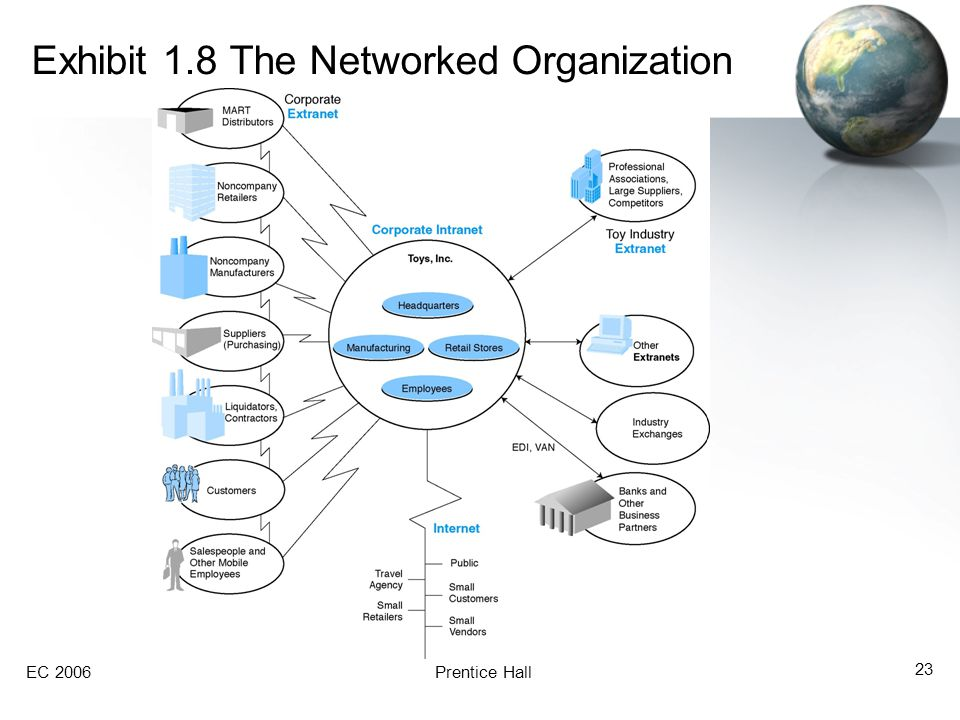 EC 2006Prentice Hall 23 Exhibit 1.8 The Networked Organization