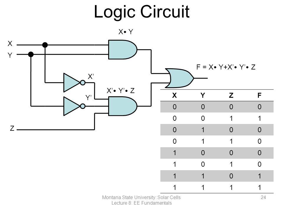 Logic Circuit XYZF 0000 0011 0100 0110 1000 1010 1101 1111 Montana State University: Solar Cells Lecture 8: EE Fundamentals 24 X Y Z X' Y' X Y X' Y' Z F = X Y+X' Y' Z