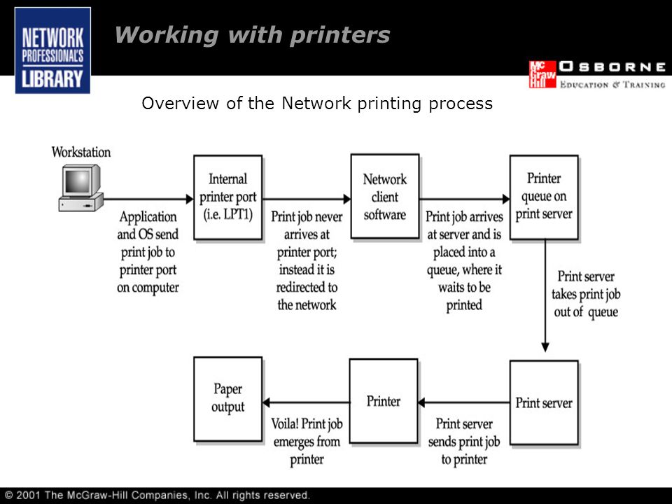Working with printers Overview of the Network printing process