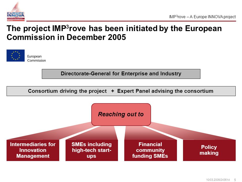 5 10/ /24351d The project IMP 3 rove has been initiated by the European Commission in December 2005 Consortium driving the project + Expert Panel advising the consortium Directorate-General for Enterprise and Industry IMP 3 rove – A Europe INNOVA project Intermediaries for Innovation Management SMEs including high-tech start- ups Financial community funding SMEs Reaching out to Policy making