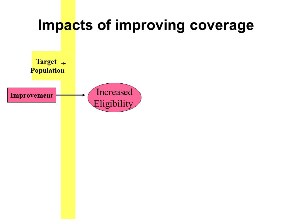 Improvement Target Population Increased Eligibility Impacts of improving coverage