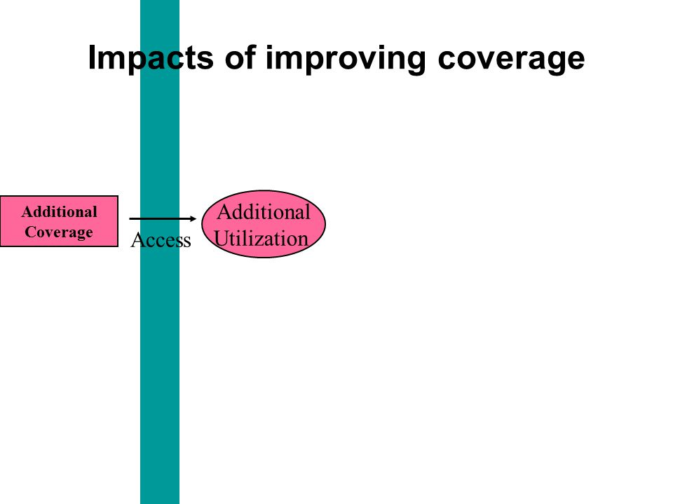 Additional Utilization Additional Coverage Access Impacts of improving coverage