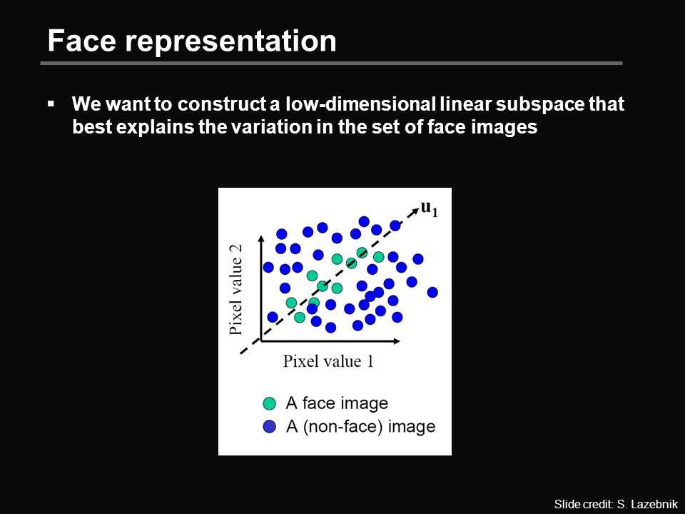 Face representation  We want to construct a low-dimensional linear subspace that best explains the variation in the set of face images Slide credit: S.