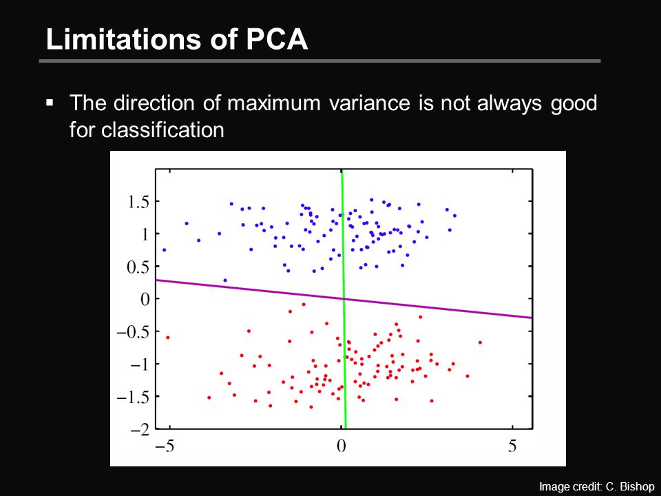 Limitations of PCA  The direction of maximum variance is not always good for classification Image credit: C.