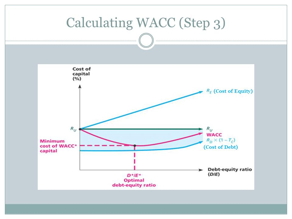 Calculating WACC (Step 3) (Cost of Equity) (Cost of Debt)