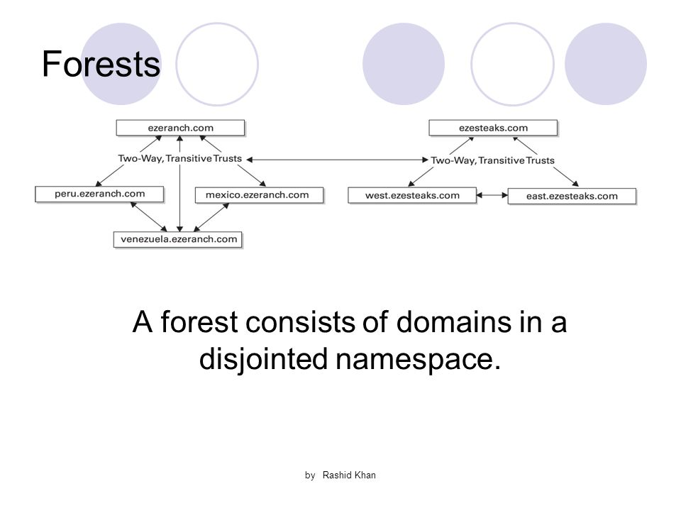 by Rashid Khan Forests A forest consists of domains in a disjointed namespace.