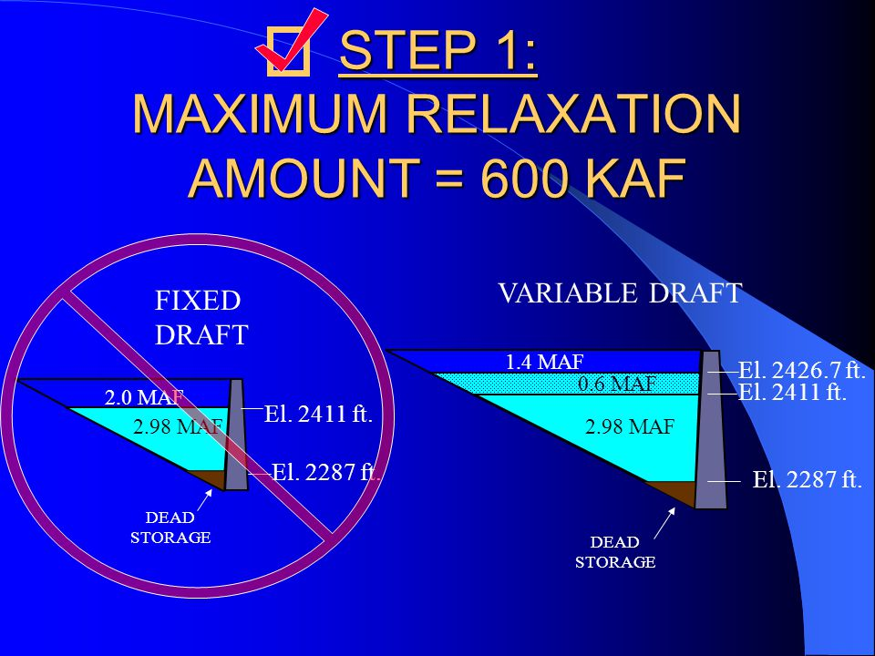 STEP 1: MAXIMUM RELAXATION AMOUNT = 600 KAF DEAD STORAGE 2.98 MAF 2.0 MAF El.