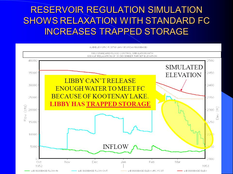 RESERVOIR REGULATION SIMULATION SHOWS RELAXATION WITH STANDARD FC INCREASES TRAPPED STORAGE INFLOW SIMULATED ELEVATION RULE CURVE LIBBY CAN'T RELEASE ENOUGH WATER TO MEET FC BECAUSE OF KOOTENAY LAKE.