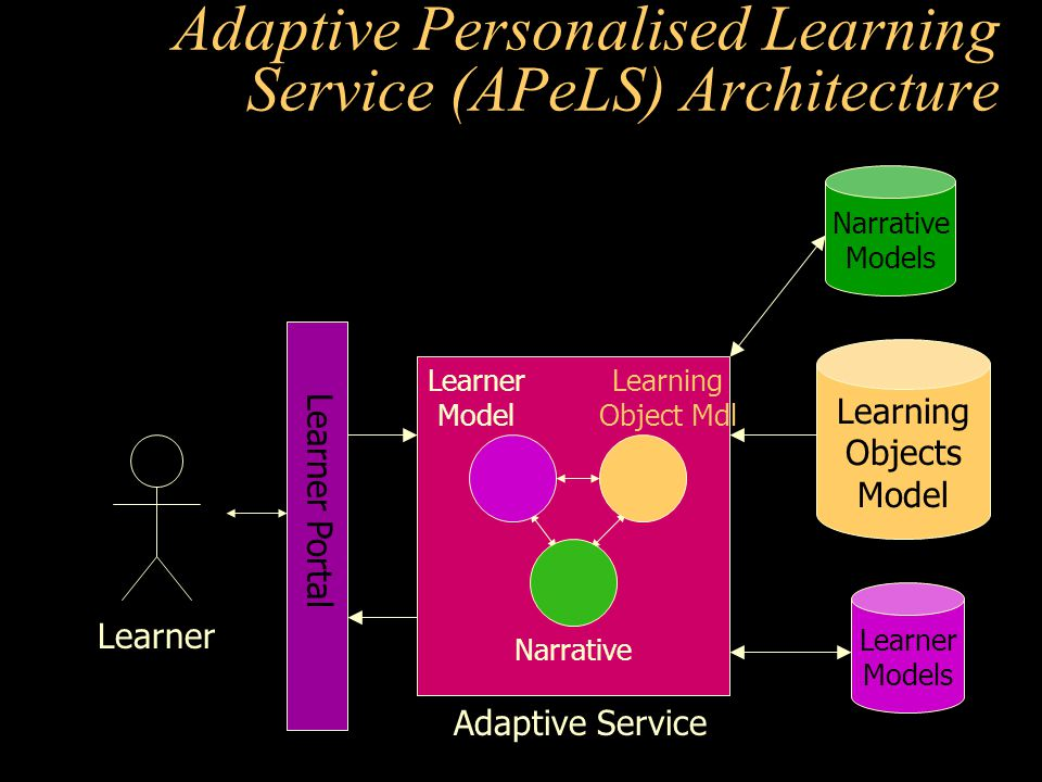 Adaptive Service Adaptive Personalised Learning Service (APeLS) Architecture Learning Objects Model Learner Model Learning Object Mdl Narrative Learner Models Learner Portal Narrative Models