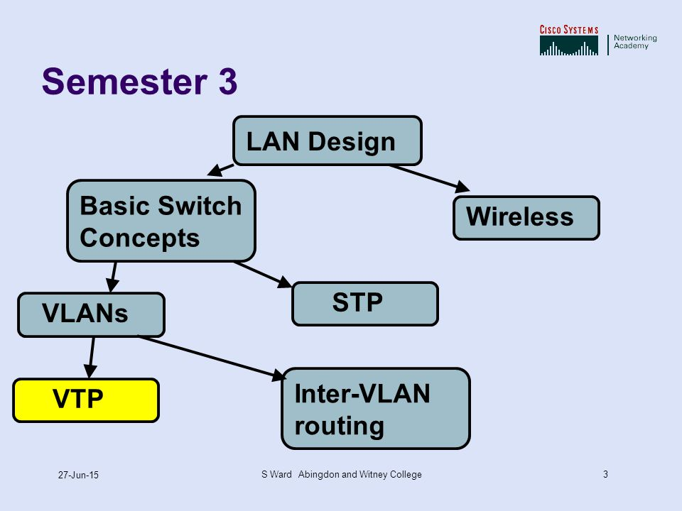 3 27-Jun-15 S Ward Abingdon and Witney College Semester 3 LAN DesignBasic Switch Concepts VLANs VTP STP Inter-VLAN routing Wireless