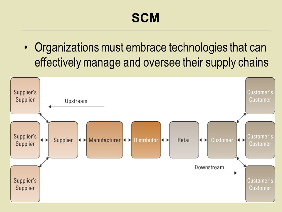 SCM Organizations must embrace technologies that can effectively manage and oversee their supply chains