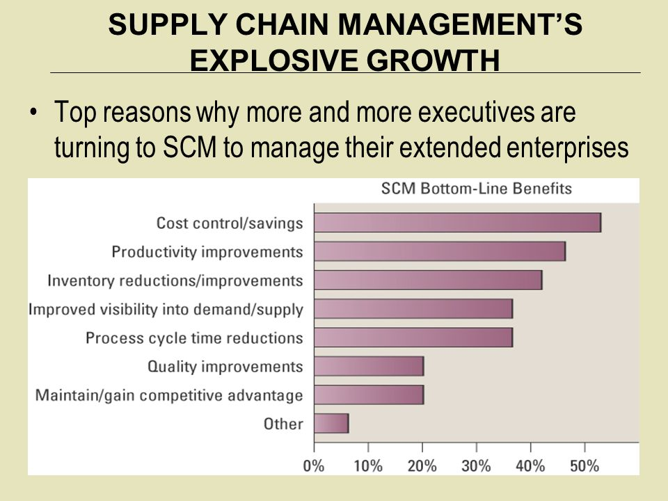 SUPPLY CHAIN MANAGEMENT'S EXPLOSIVE GROWTH Top reasons why more and more executives are turning to SCM to manage their extended enterprises