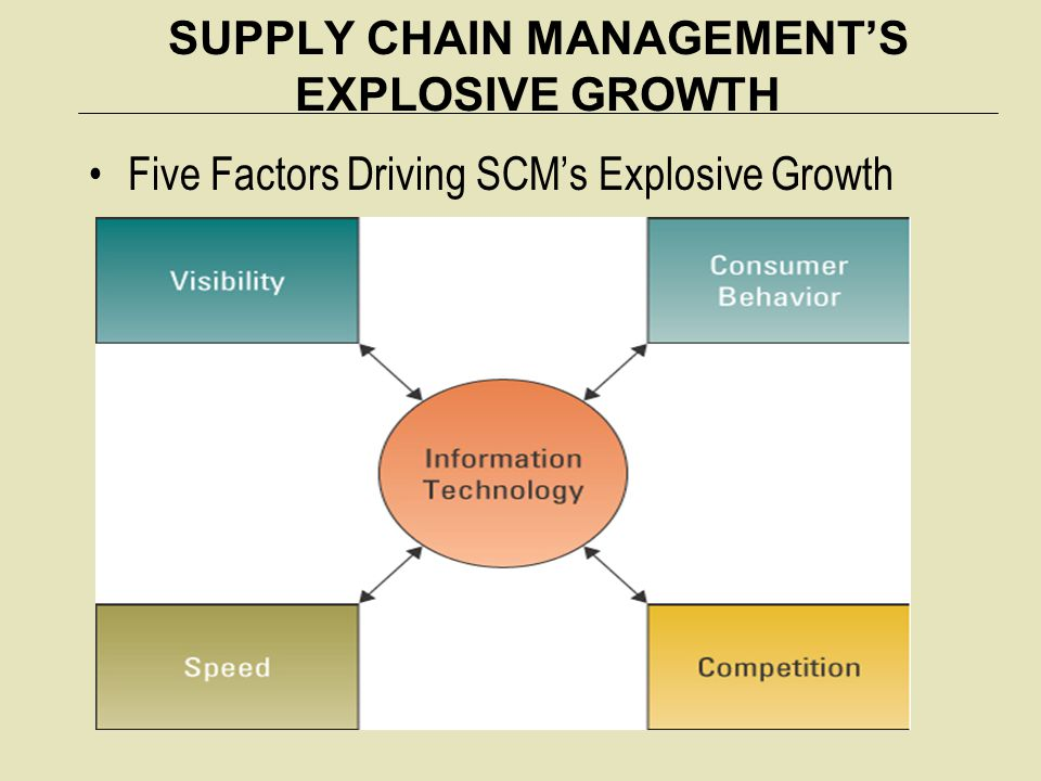SUPPLY CHAIN MANAGEMENT'S EXPLOSIVE GROWTH Five Factors Driving SCM's Explosive Growth