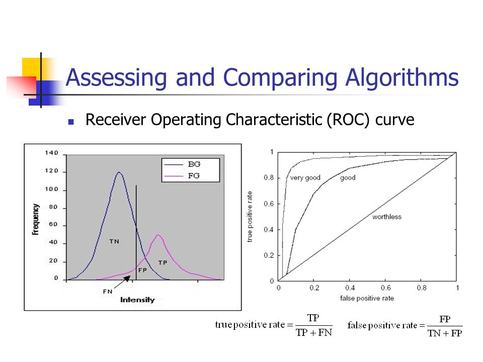 Assessing and Comparing Algorithms Receiver Operating Characteristic (ROC) curve