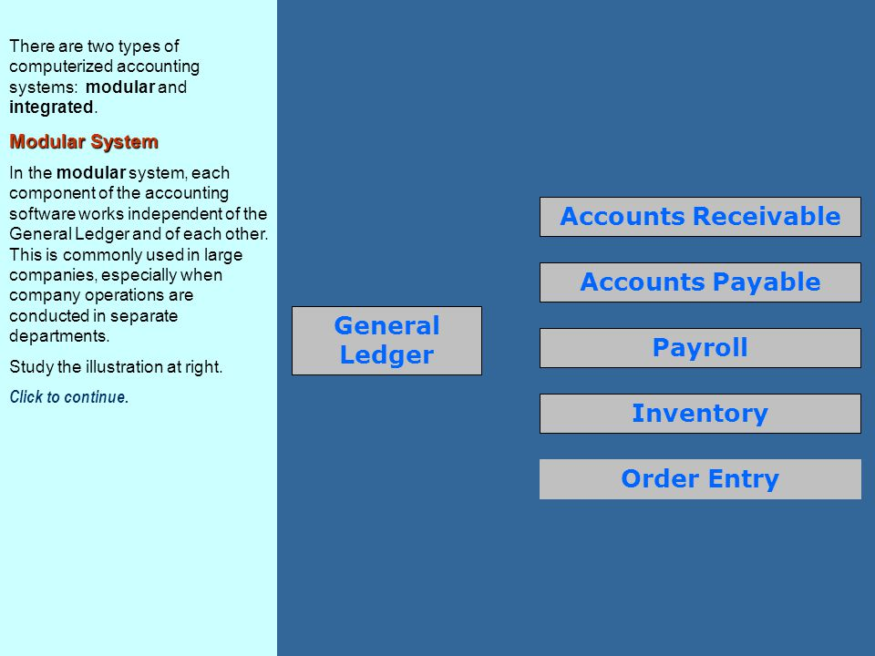 General Ledger Accounts Receivable Accounts Payable Payroll Inventory Order Entry There are two types of computerized accounting systems: modular and integrated.