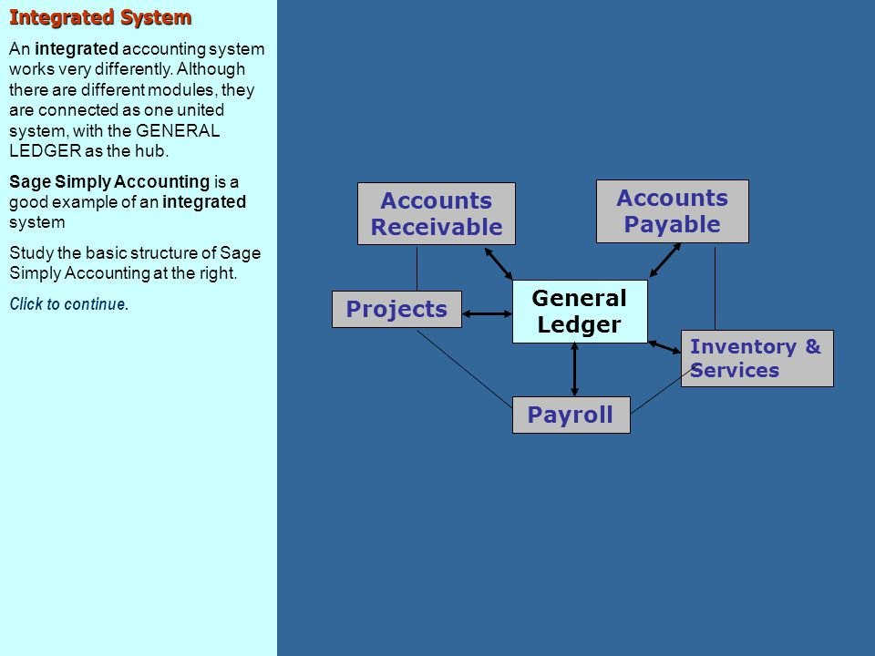 Integrated System An integrated accounting system works very differently.