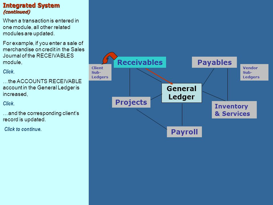 General Ledger Payroll Inventory & Services Projects Receivables Client Sub- Ledgers Payables Vendor Sub- Ledgers Integrated System (continued) When a transaction is entered in one module, all other related modules are updated.