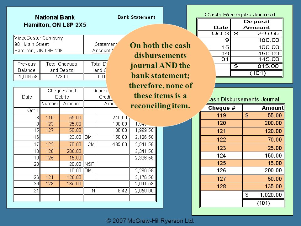 On both the cash disbursements journal AND the bank statement; therefore, none of these items is a reconciling item.
