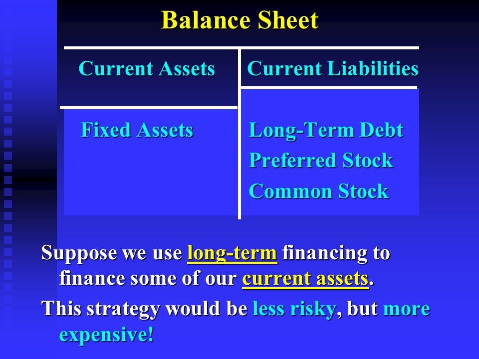 Balance Sheet Current Assets Current Liabilities Current Assets Current Liabilities Fixed Assets Long-Term Debt Fixed Assets Long-Term Debt Preferred Stock Preferred Stock Common Stock Common Stock Suppose we use long-term financing to finance some of our current assets.