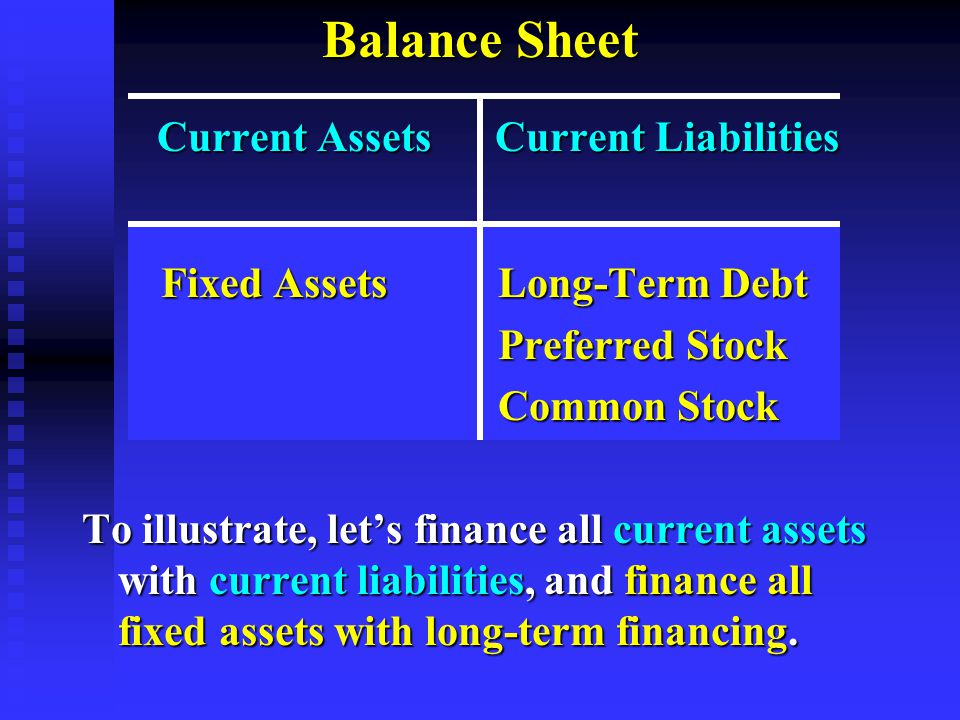 Balance Sheet Current Assets Current Liabilities Current Assets Current Liabilities Fixed Assets Long-Term Debt Fixed Assets Long-Term Debt Preferred Stock Preferred Stock Common Stock Common Stock To illustrate, let's finance all current assets with current liabilities, and finance all fixed assets with long-term financing.