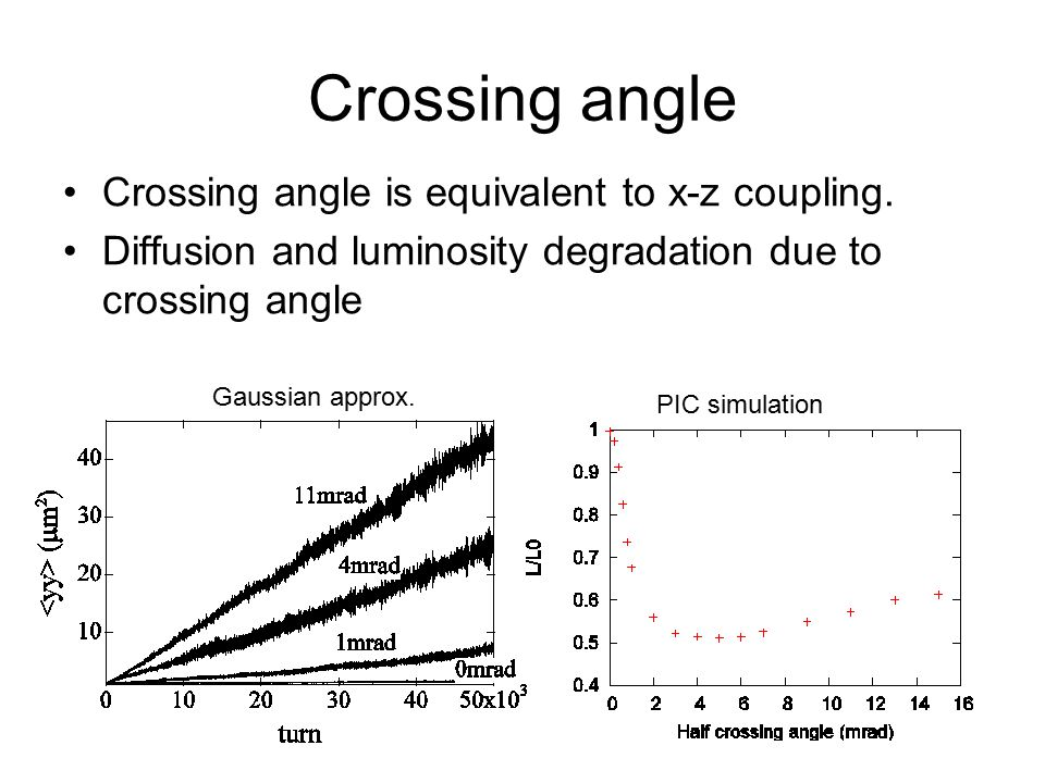 Crossing angle Crossing angle is equivalent to x-z coupling.