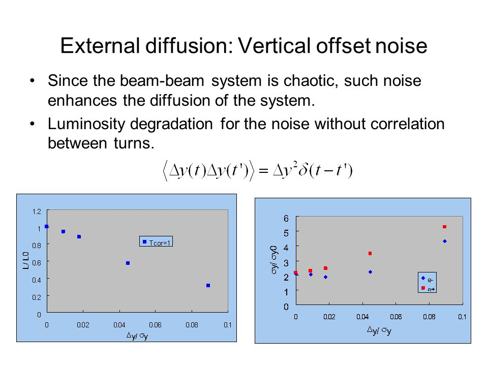 External diffusion: Vertical offset noise Since the beam-beam system is chaotic, such noise enhances the diffusion of the system.