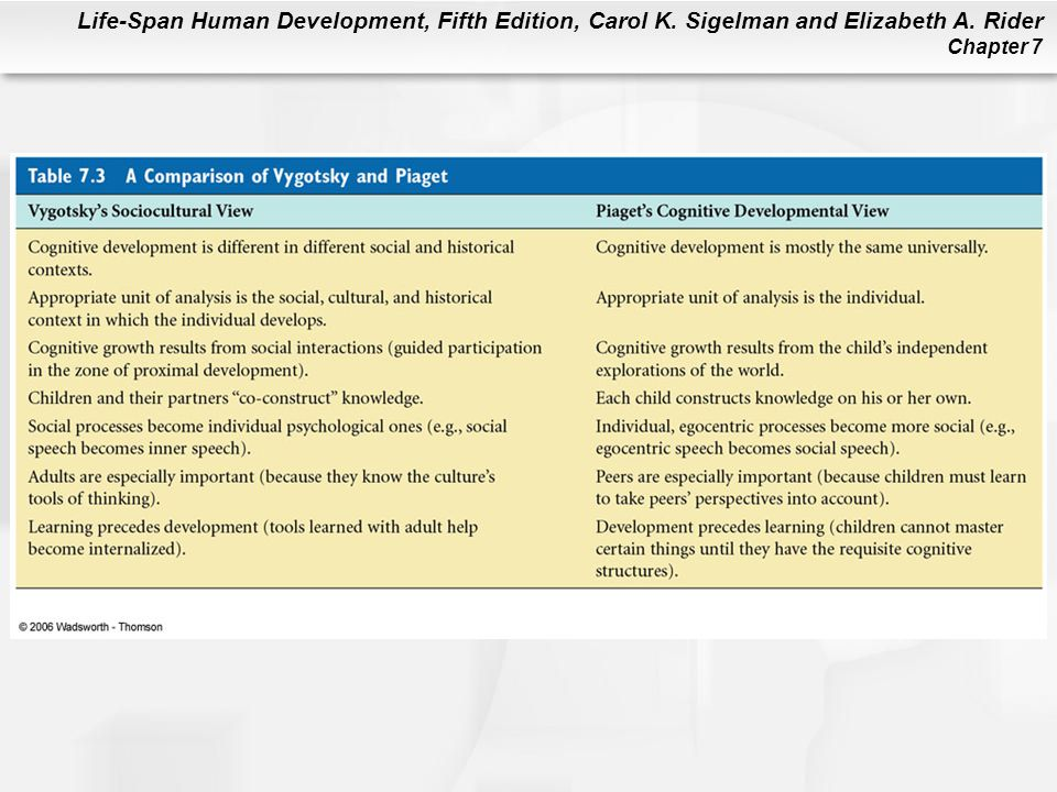 Life-Span Human Development, Fifth Edition, Carol K. Sigelman and Elizabeth A. Rider Chapter 7