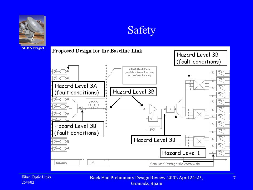 ALMA Project Fibre Optic Links 25/4/02 Back End Preliminary Design Review, 2002 April 24-25, Granada, Spain 7 Safety