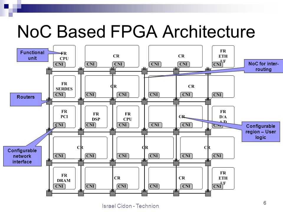 Israel Cidon - Technion 6 NoC Based FPGA Architecture Functional unit Routers NoC for inter- routing Configurable region – User logic Configurable network interface