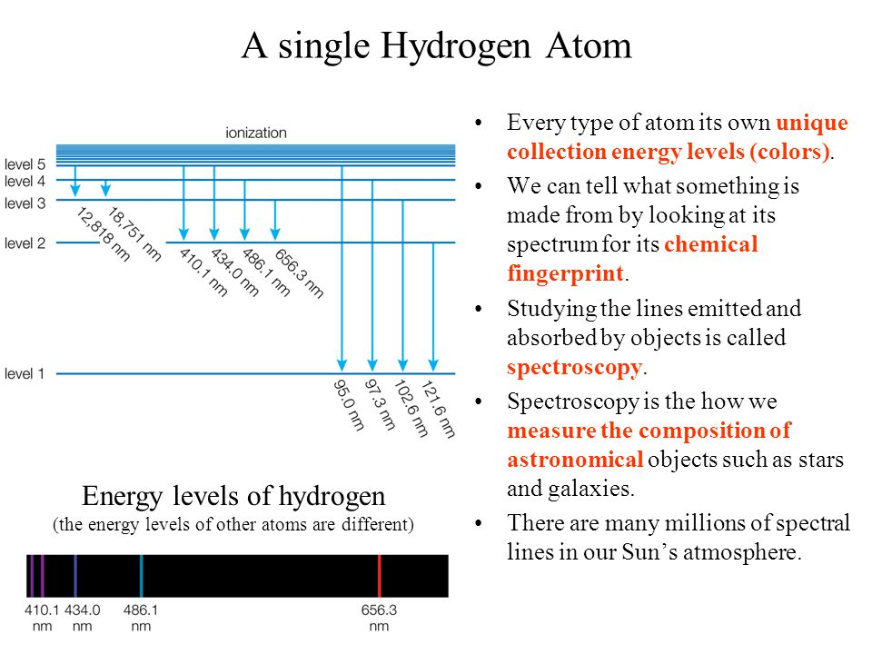 A single Hydrogen Atom Every type of atom its own unique collection energy levels (colors).