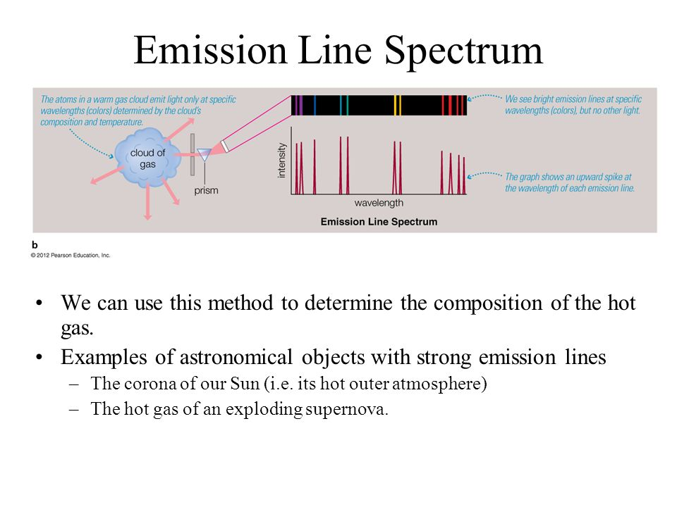 Emission Line Spectrum We can use this method to determine the composition of the hot gas.