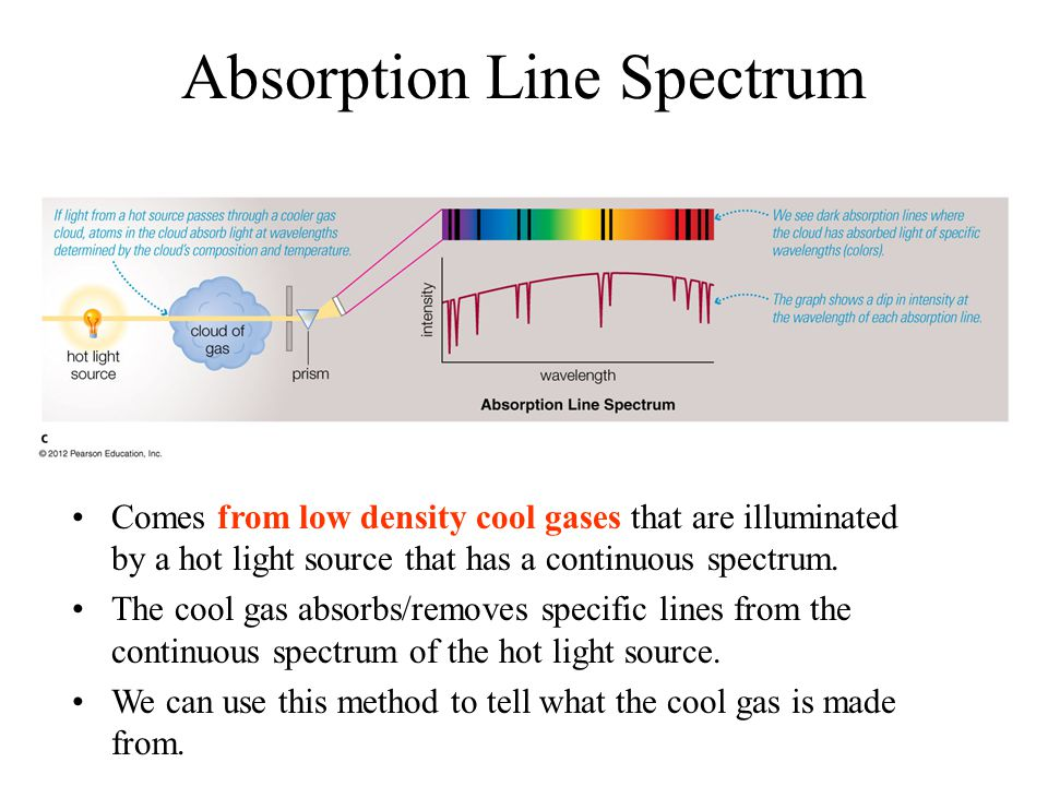 Absorption Line Spectrum Comes from low density cool gases that are illuminated by a hot light source that has a continuous spectrum.