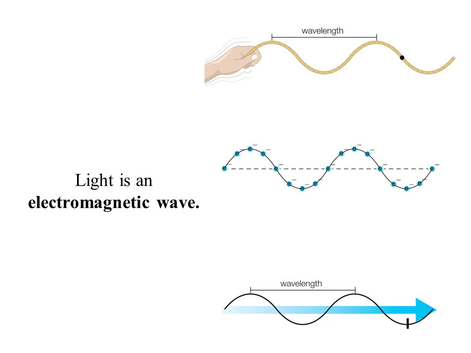 Light is an electromagnetic wave.