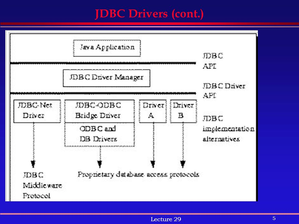 5 Lecture 29 JDBC Drivers (cont.)