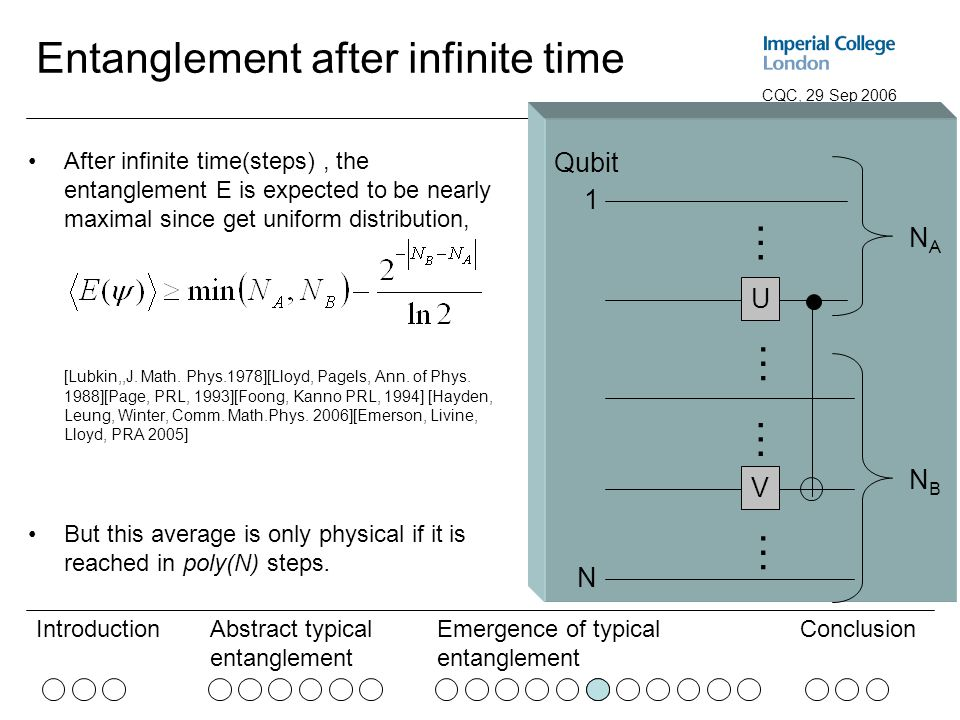 Abstract typical entanglement Emergence of typical entanglement ConclusionIntroduction CQC, 29 Sep 2006 Entanglement after infinite time After infinite time(steps), the entanglement E is expected to be nearly maximal since get uniform distribution, [Lubkin,,J.