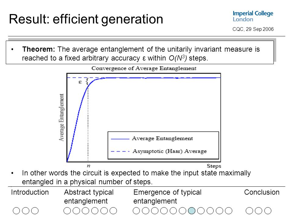 Abstract typical entanglement Emergence of typical entanglement ConclusionIntroduction CQC, 29 Sep 2006 Result: efficient generation Theorem: The average entanglement of the unitarily invariant measure is reached to a fixed arbitrary accuracy ε within O(N 3 ) steps.