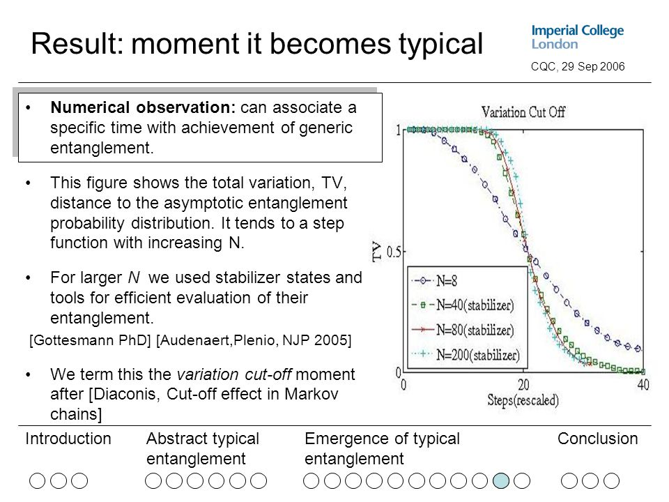 Abstract typical entanglement Emergence of typical entanglement ConclusionIntroduction CQC, 29 Sep 2006 Result: moment it becomes typical Numerical observation: can associate a specific time with achievement of generic entanglement.