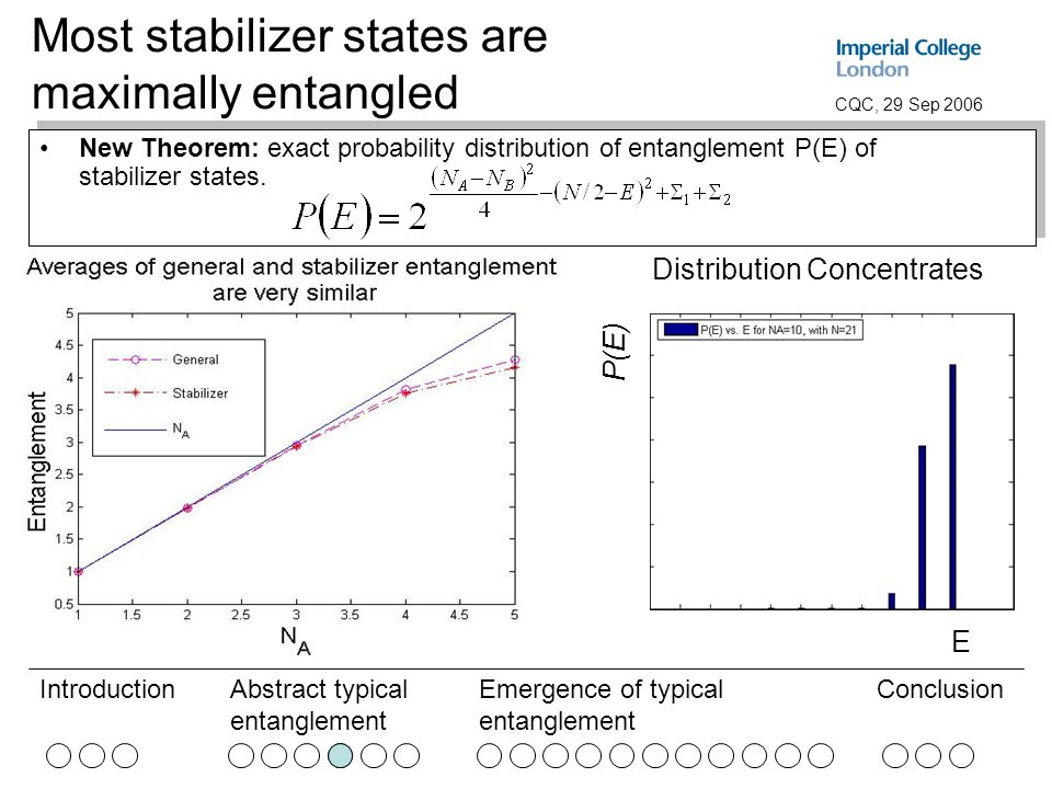 Abstract typical entanglement Emergence of typical entanglement ConclusionIntroduction CQC, 29 Sep 2006 Most stabilizer states are maximally entangled New Theorem: exact probability distribution of entanglement P(E) of stabilizer states.