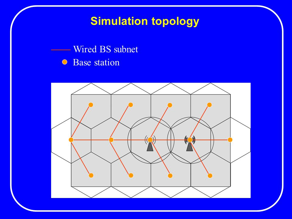 Simulation topology Wired BS subnet Base station