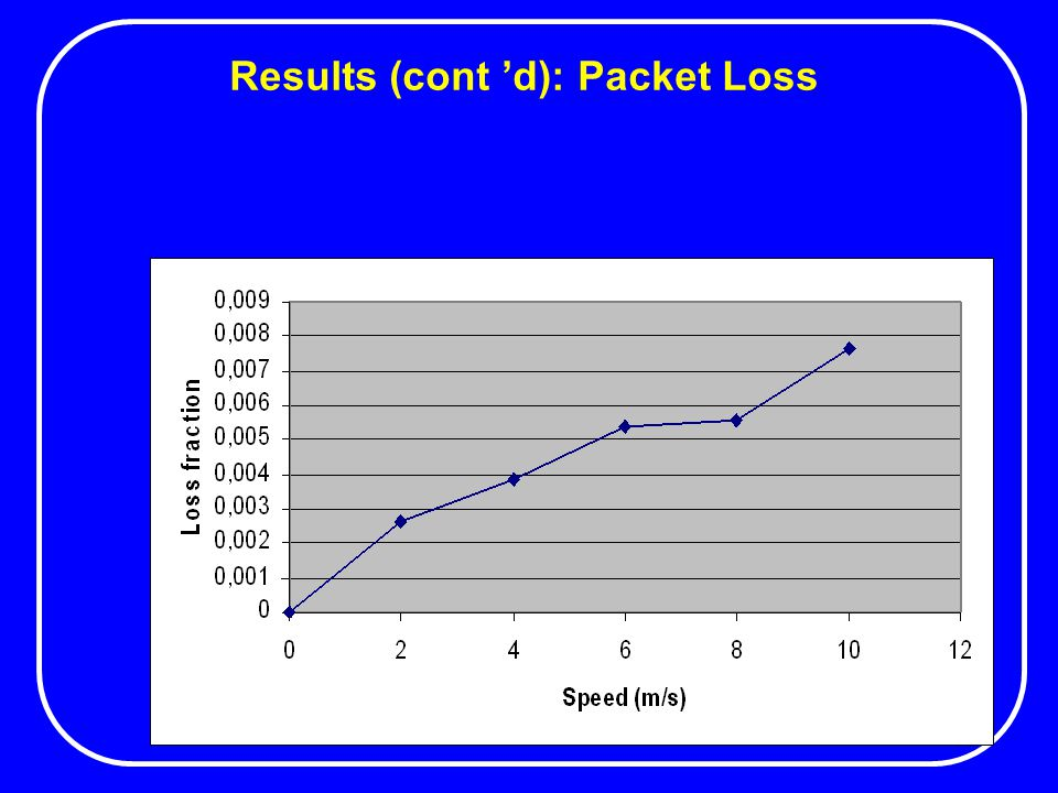 Results (cont 'd): Packet Loss