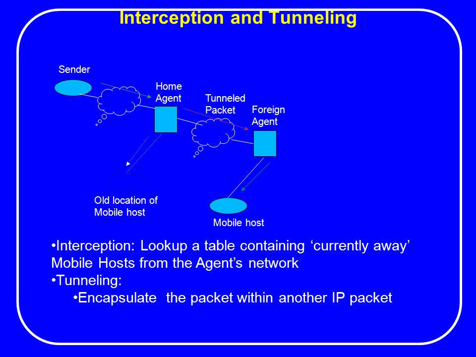 Interception and Tunneling Home Agent Foreign Agent Mobile host Old location of Mobile host Sender Tunneled Packet Interception: Lookup a table containing 'currently away' Mobile Hosts from the Agent's network Tunneling: Encapsulate the packet within another IP packet