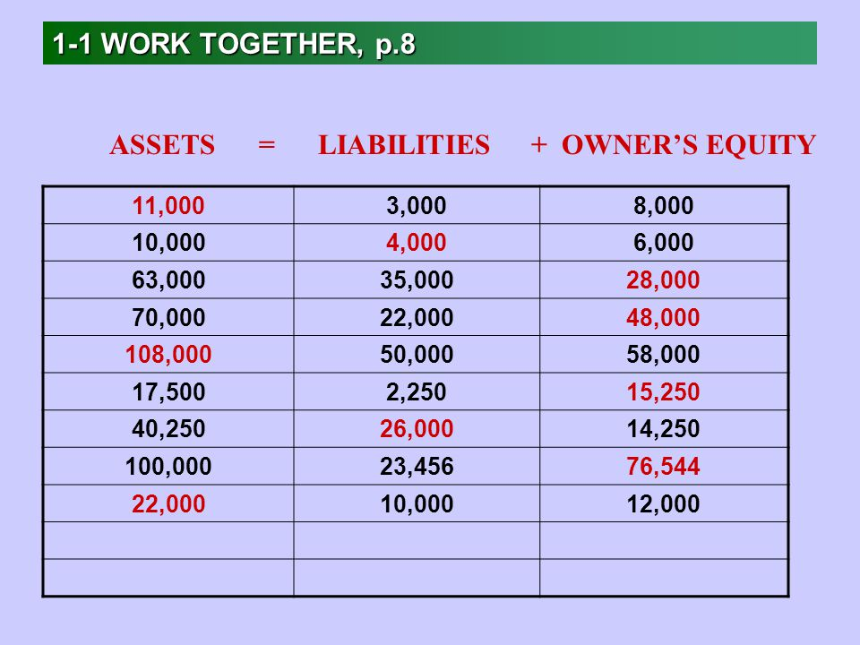 1-1 WORK TOGETHER, p.8 11,0003,0008,000 10,0004,0006,000 63,00035,00028,000 70,00022,00048, ,00050,00058,000 17,5002,25015,250 40,25026,00014, ,00023,45676,544 22,00010,00012,000 ASSETS = LIABILITIES + OWNER'S EQUITY