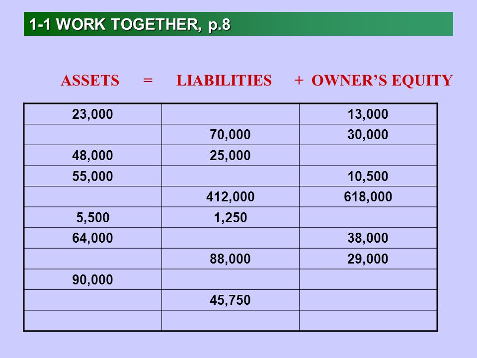 1-1 WORK TOGETHER, p.8 23,00013,000 70,00030,000 48,00025,000 55,00010, ,000618,000 5,5001,250 64,00038,000 88,00029,000 90,000 45,750 ASSETS = LIABILITIES + OWNER'S EQUITY