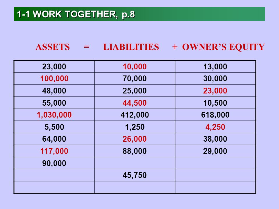 1-1 WORK TOGETHER, p.8 23,00010,00013, ,00070,00030,000 48,00025,00023,000 55,00044,50010,500 1,030,000412,000618,000 5,5001,2504,250 64,00026,00038, ,00088,00029,000 90,000 45,750 ASSETS = LIABILITIES + OWNER'S EQUITY