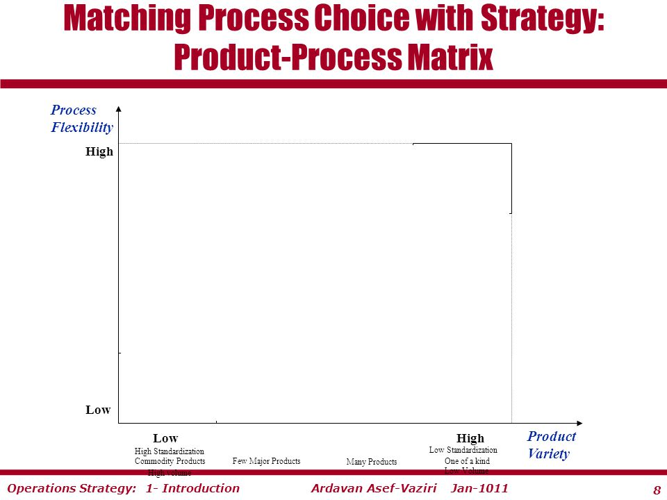 8 Ardavan Asef-Vaziri Jan-1011Operations Strategy: 1- Introduction Matching Process Choice with Strategy: Product-Process Matrix Process Flexibility Jumbled Flow.