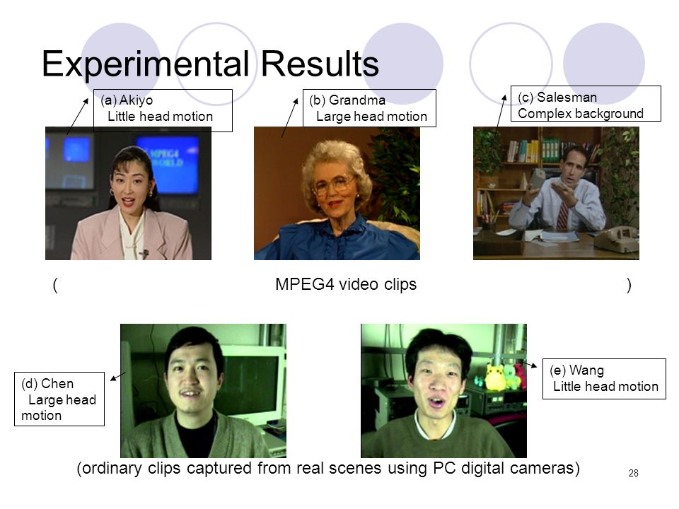 28 Experimental Results ( MPEG4 video clips ) (ordinary clips captured from real scenes using PC digital cameras) (a) Akiyo Little head motion (e) Wang Little head motion (b) Grandma Large head motion (c) Salesman Complex background (d) Chen Large head motion